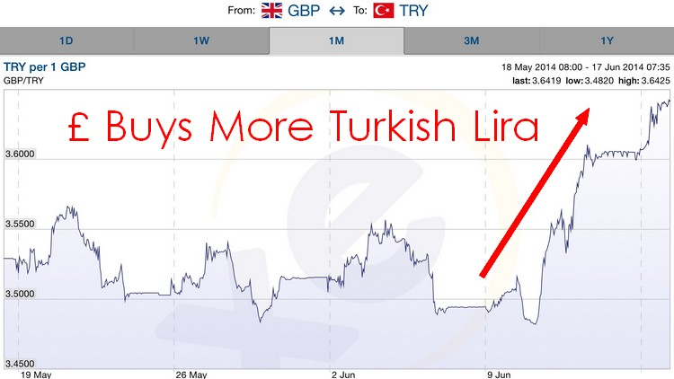 Exchange Rates For Turkish Money How To Learn Forex Fundamental
